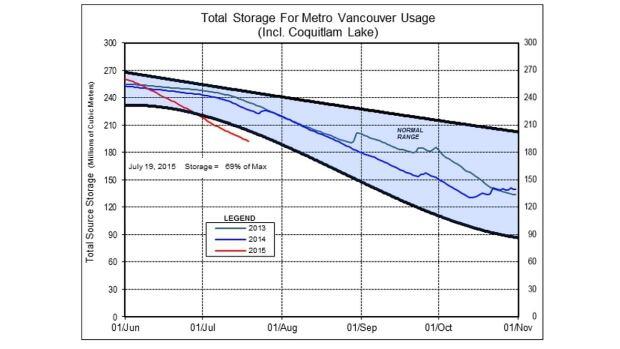 Metro Vancouver reservoir levels July 24 2015