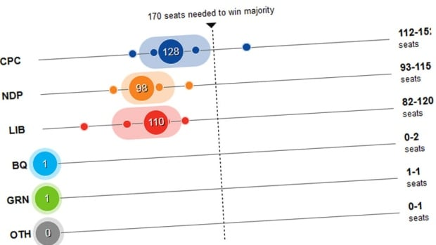Seat projections, Sept. 28, 2015