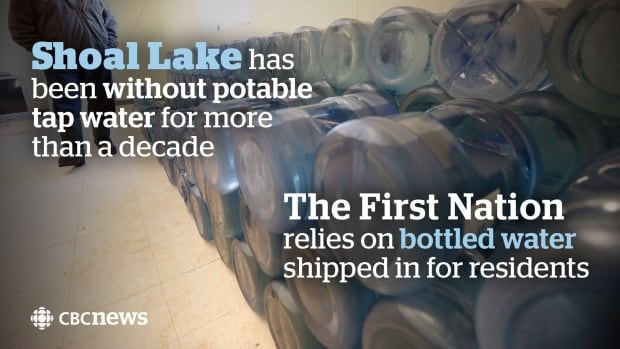 Infographic: Shoal Lake First Nation water
