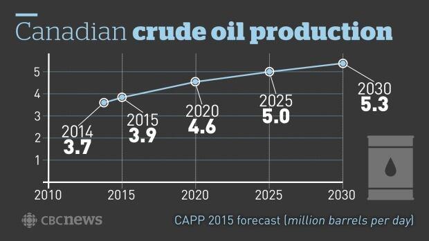 CDN crude oil production