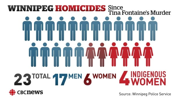 Homicides since Tina Fontaine