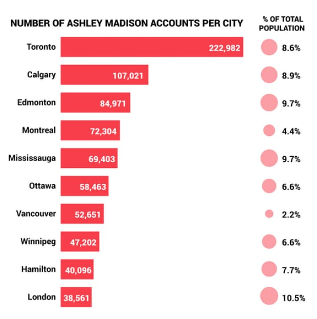heres what ashley madison members have