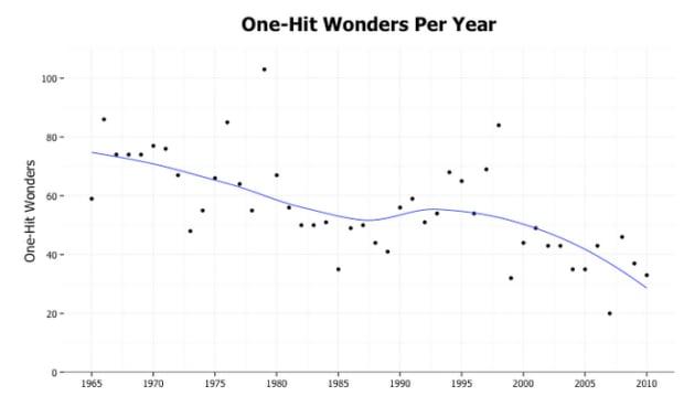 One-Hit Wonders per year 2