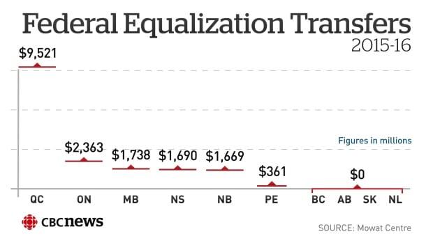 Federal Equalization Transfers