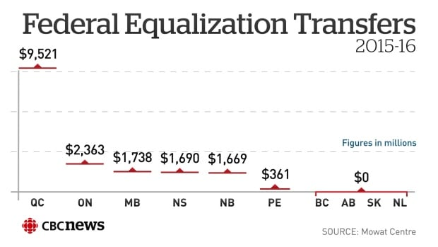 Federal Equalization Transfers