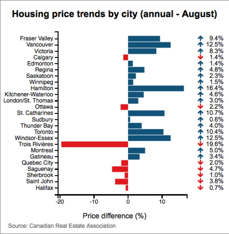 Average Hamilton House Price Jumps 164 In Past Year Cbc News