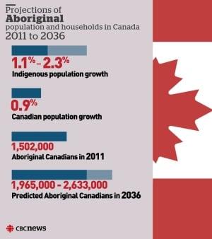 1 in 5 Manitobans will be aboriginal by 2036: StatsCan ...