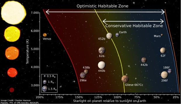 Goldilocks zone solar system