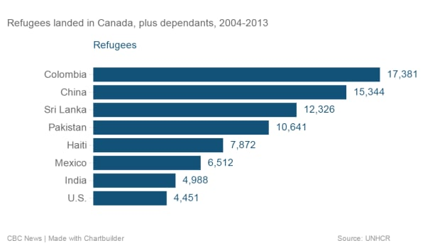 Refugees landed in Canada, plus dependants, 2004-2013