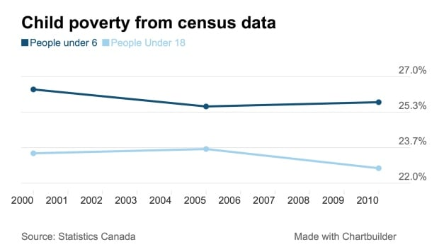 Child poverty census