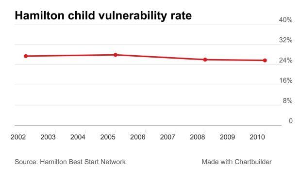 Hamilton vulnerability rate