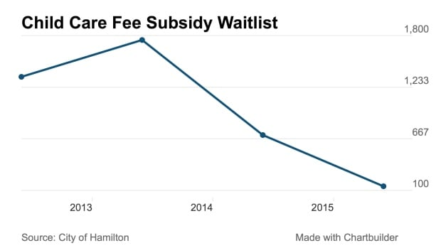 Child care subsidy waitlist