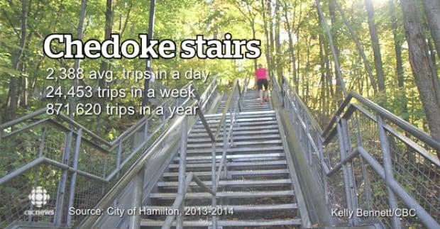 Chedoke stairs