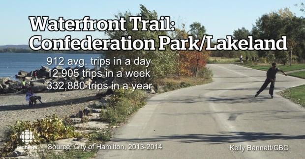 Waterfront trail Confederation Park