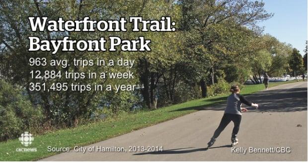 Waterfront trail Bayfront Park