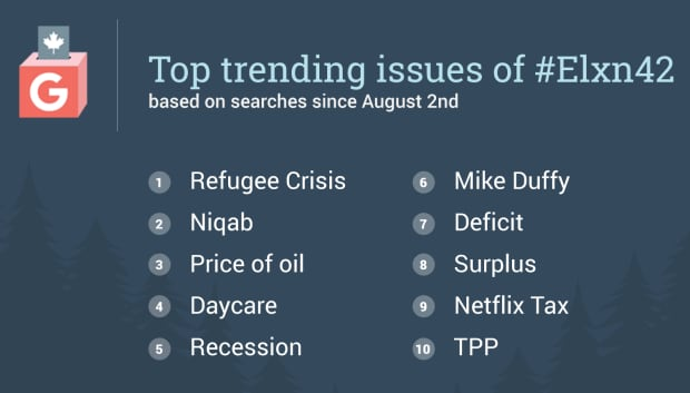Top trending issues of the election