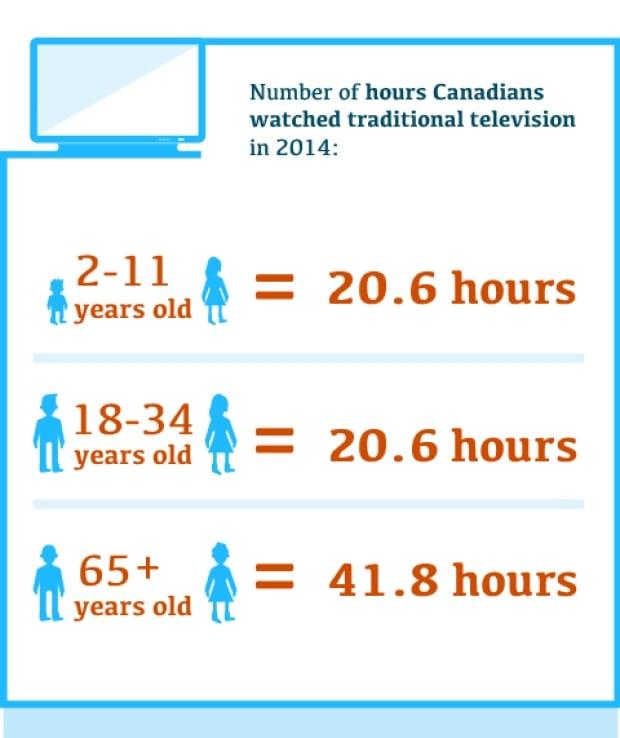 CRTC TV watching Infographic