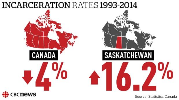 Saskatchewan incarceration rates