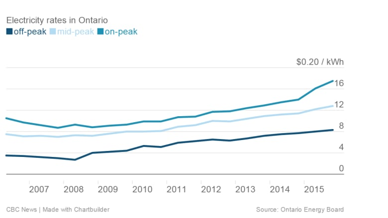 Cost Of Electricity In Ontario >> Ontario Electricity Rates In Peak Hours Up 77 In 5 Years Cbc News
