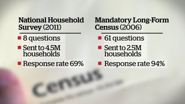 mandatory long form census forms - 620×349