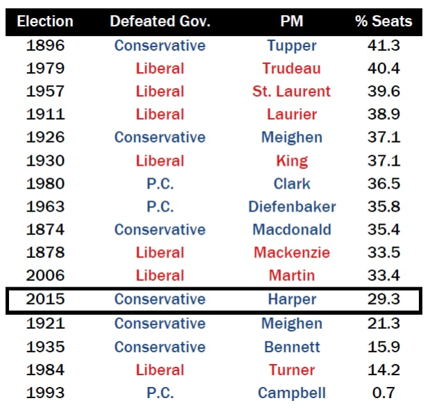 Defeated governments, share of seats