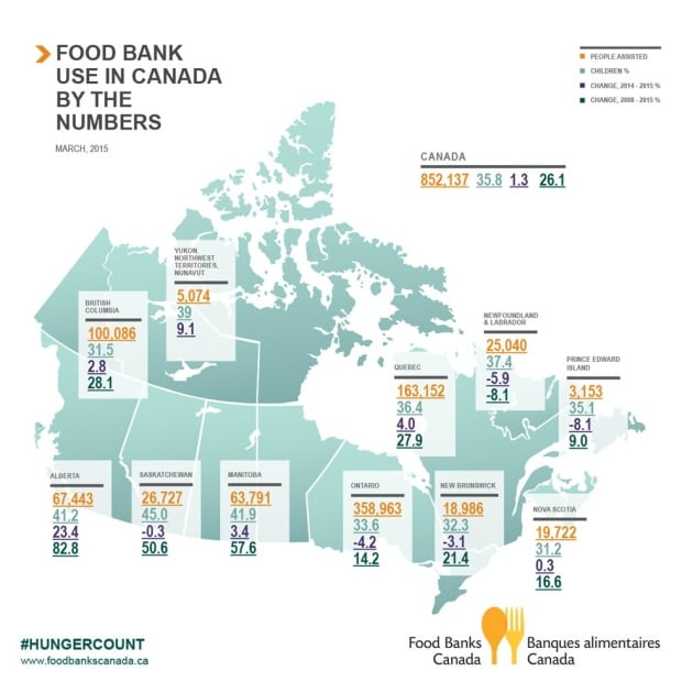food bank use report