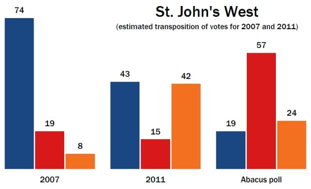 St. John's West, 2007-2015