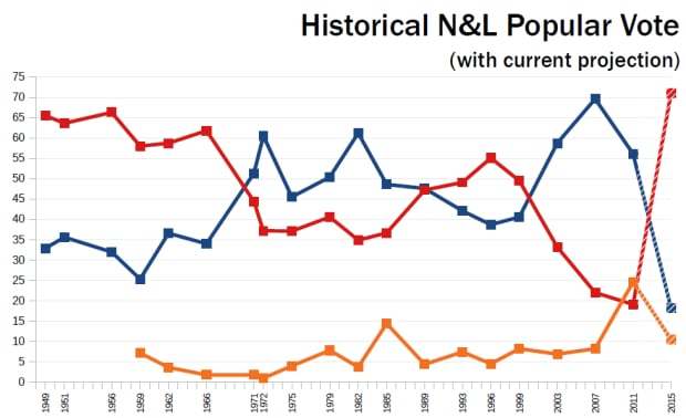 Newfoundland and Labrador elections with projection as of Nov. 13