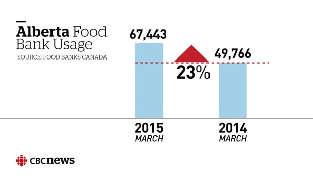 Alberta food bank usage
