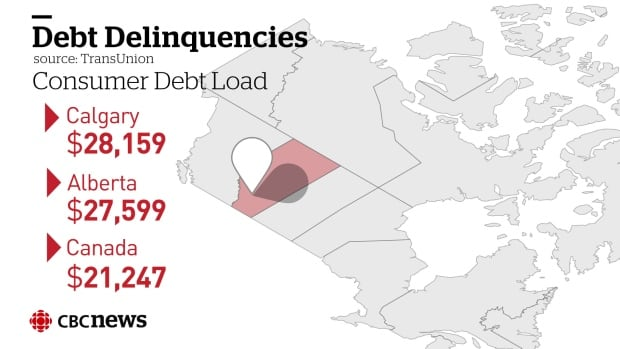 Alberta surpassed the Canadian average in delinquencies in the third quarter of this year, according to the latest figures from credit agency TransUnion.