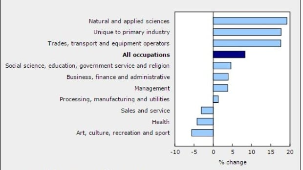 People who lost jobs in the natural and applied sciences account for the biggest increase in the Employment Insurance beneficiaries.