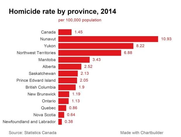 homicide-rate-province-2014