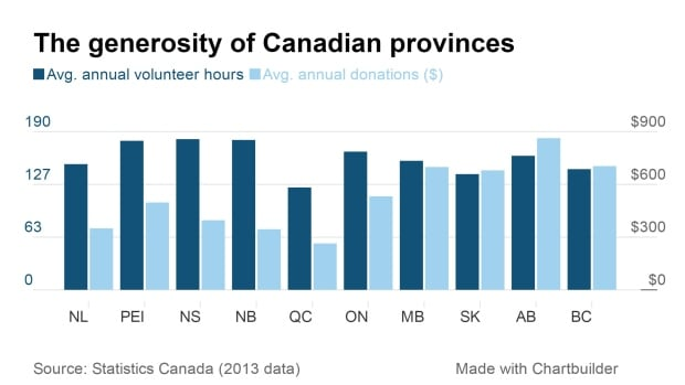 charitable giving canada chart