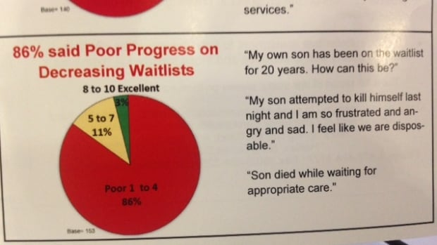 Just one part of the survey results that give the Department of Community Services a failing grade on following its own plan to improve life for people who are developmentally delayed.
