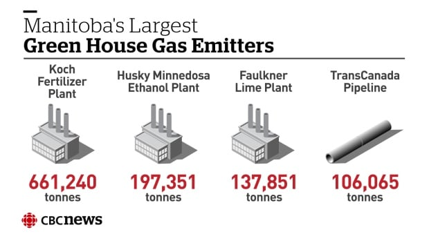 Infographic: Manitoba's largest greenhouse gas emitters