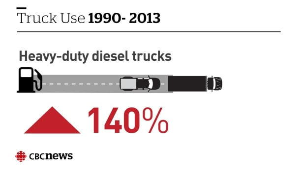 Infographic: Truck use, 1990-2013