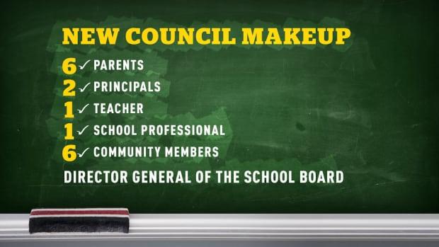 Bill 86 council makeup