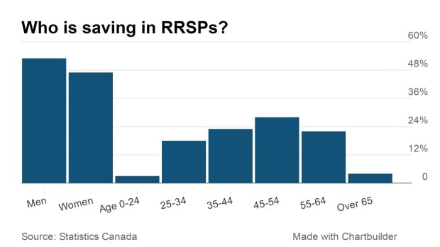Who is saving in RRSPs