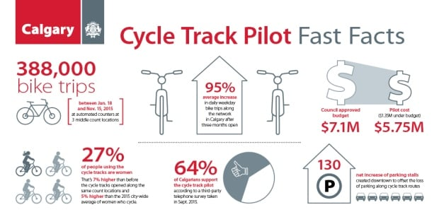 Calgary Cycle Track Fast Facts
