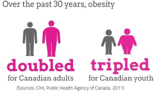 This chart shows obesity rates in Canada and around the world. A McMaster University research team has catalogued 79 genetic syndromes that lead to obesity.