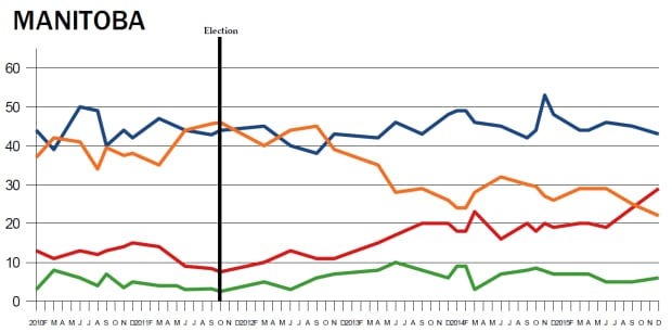 Provincial polling averages, Manitoba
