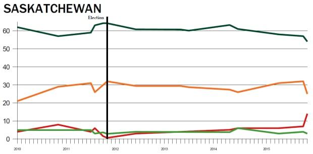 Provincial polling averages, Saskatchewan