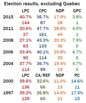 Election results excluding Quebec