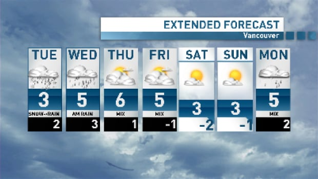 Temperatures will warm up for the second half of the week, but it's back to cold and clear by the weekend.