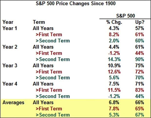 Graph: S&P 500 Price changes since 1900