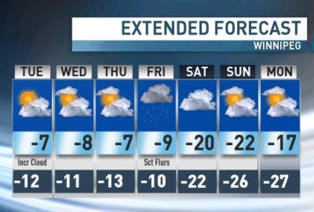 Extended forecast for Winnipeg
