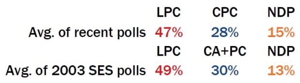 Polls, 2003 vs 2015