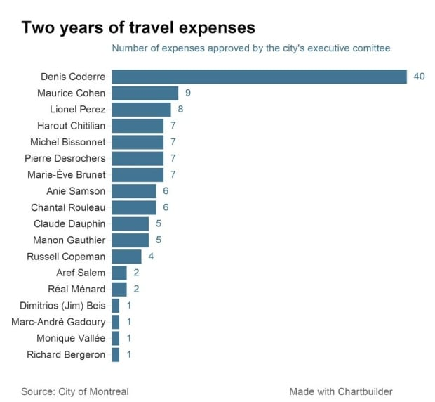 montreal councillor expenses