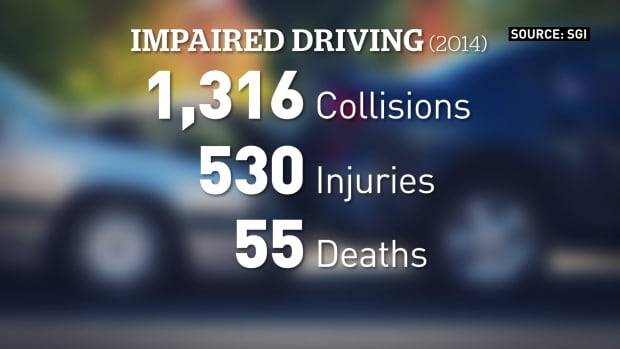 The Statistics Of Drink Driving