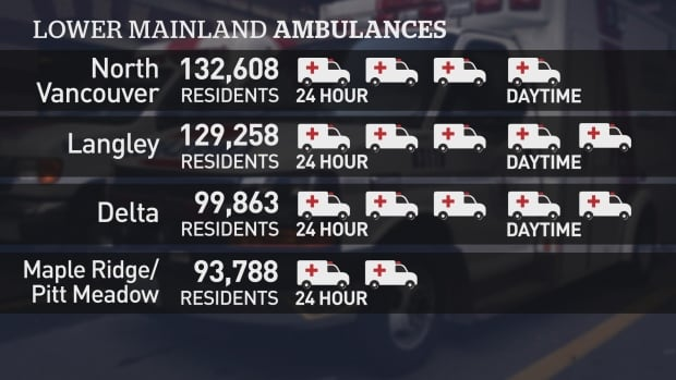 Lower Mainland ambulance services